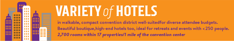 Variety of hotels in walkable compact convention district well-suited for diverse attendee budgets. Beautiful boutique, high-end hotels too, ideal for retreats and events with less than 250 people. 2,700 rooms within 17 properties 1 mile of the convention center