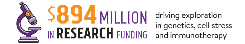 $894 million in research funding driving exploration in genetics, cell stress and immunotherapy