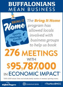 The Bring It Home program has booked 276 Meetings with 95,787,000 dollars in economic impact