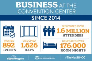 Infographic about business at the convention center