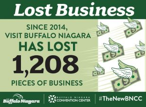Since 2014 Buffalo has lost 1,208 pieces of business